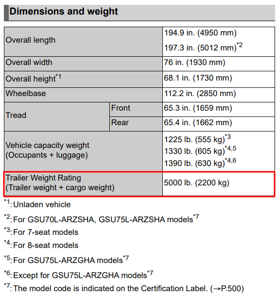2021 Toyota Highlander Towing Chart