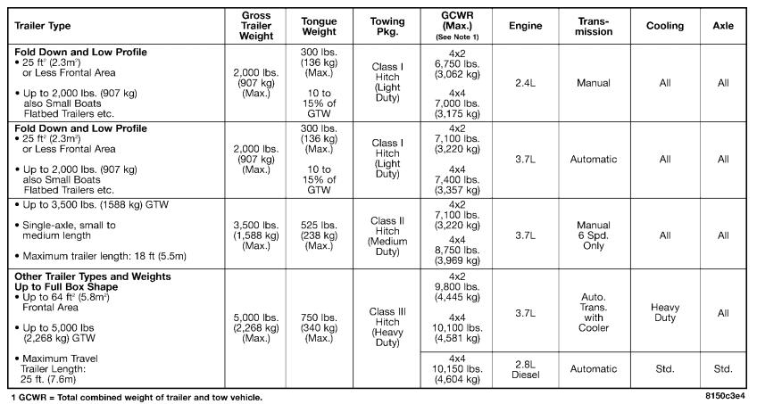 2005 Liberty Towing Chart