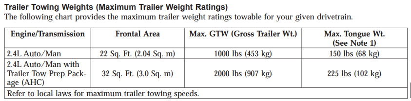 2008 Jeep Compass Towing Chart