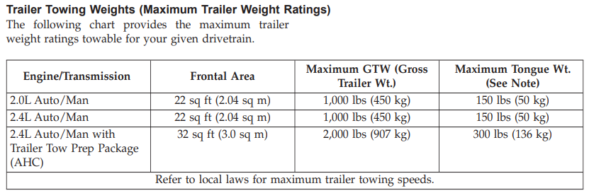 2013 Jeep Compass Towing Chart