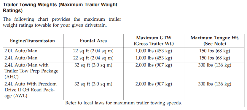 2016 Jeep Compass Towing Chart