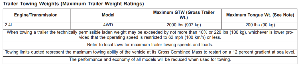 2017 Jeep Compass Towing Chart