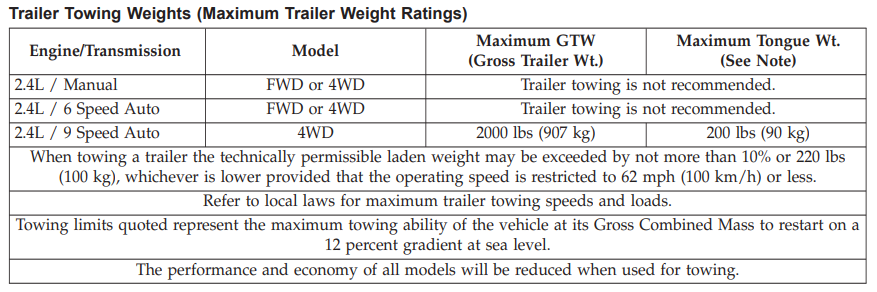 2019 Jeep Compass Towing Chart