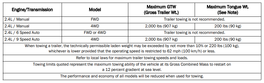 2020 Jeep Compass Towing Chart