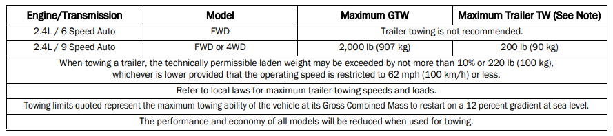 2021 Jeep Compass Towing Chart