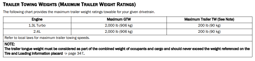 2021 Jeep Renegade Towing Chart